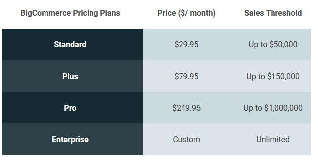 BigCommerce注册图文教程2021版